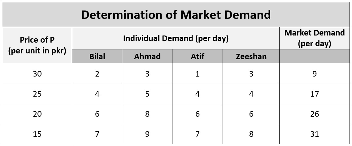 determination-of-market-demand
