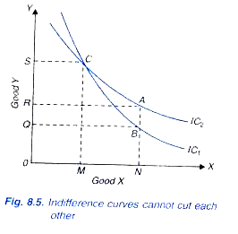 indifference curves cannot intersect each other