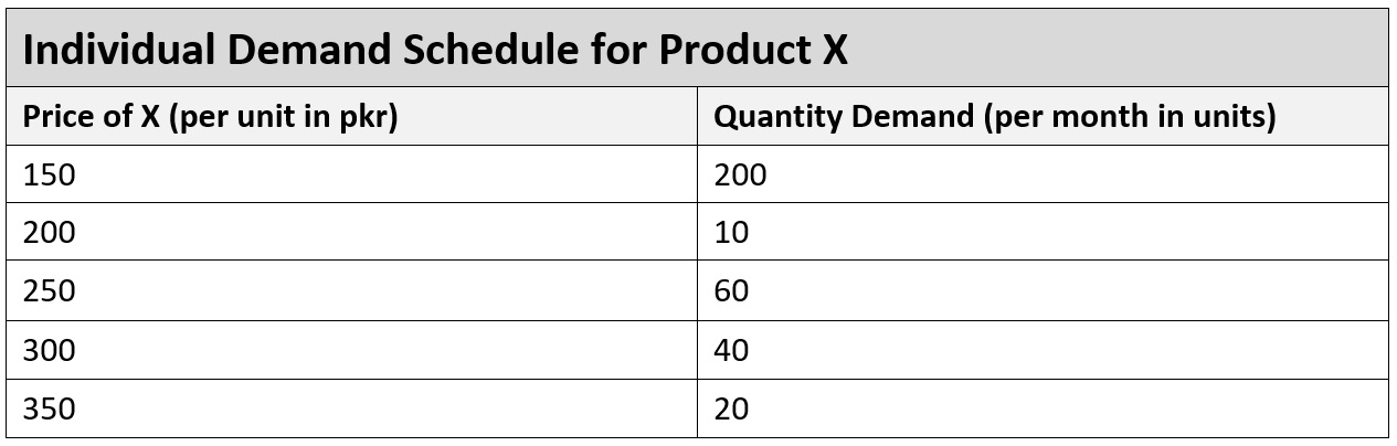 individual demand schedule example