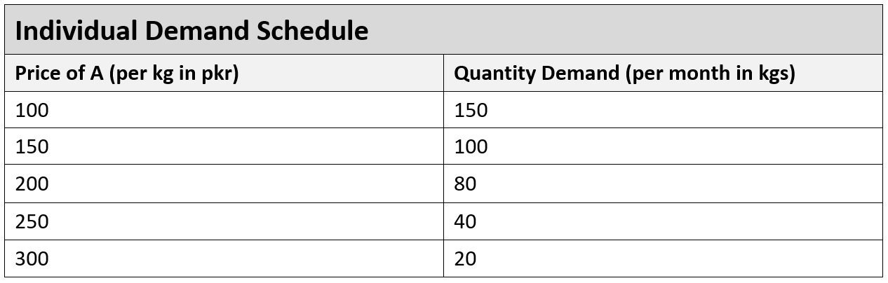 Individual demand schedule