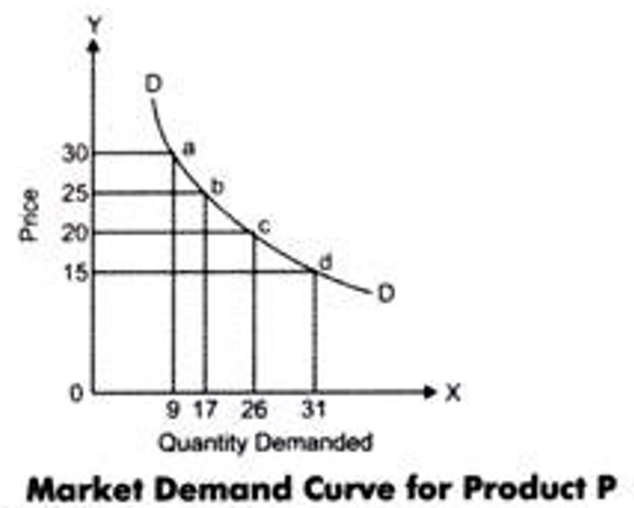 market-demand-curve-example