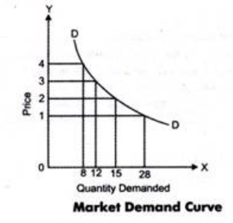 market-demand-curve