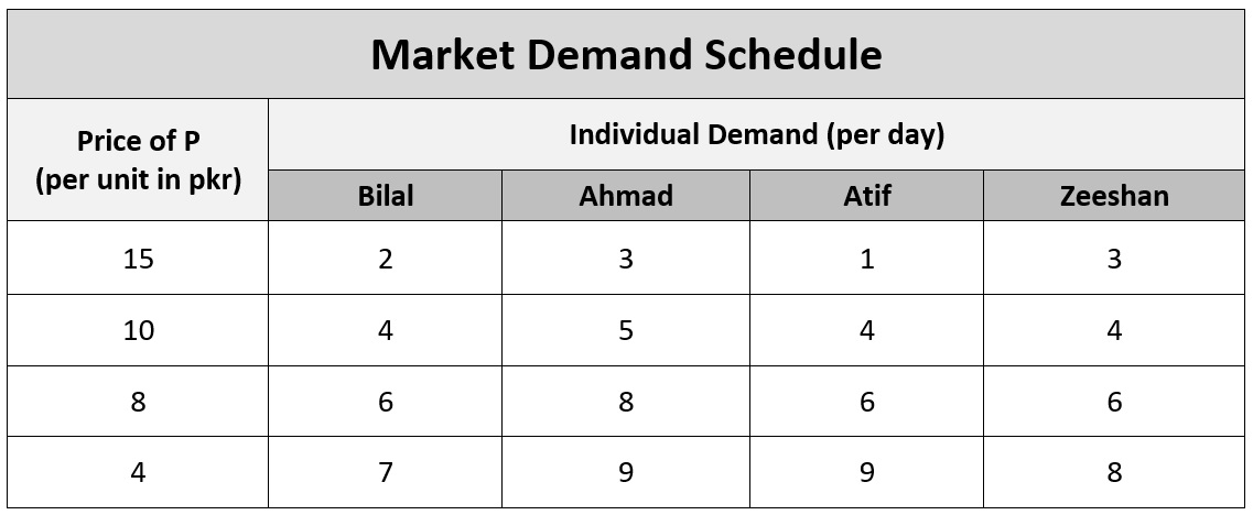 market demand schedule example