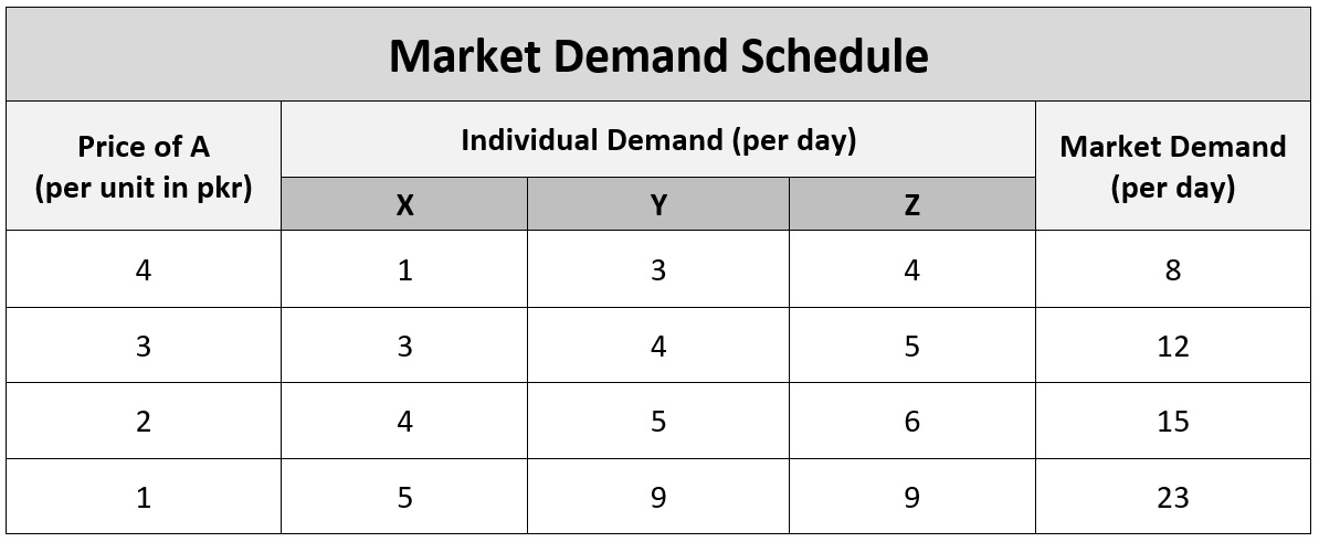 Market demand schedule