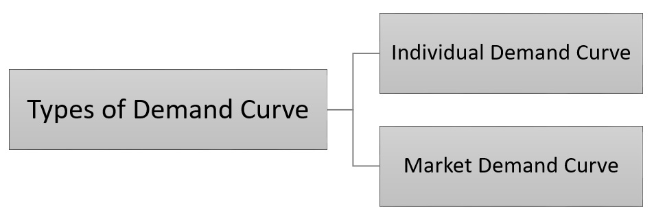 types of demand curve