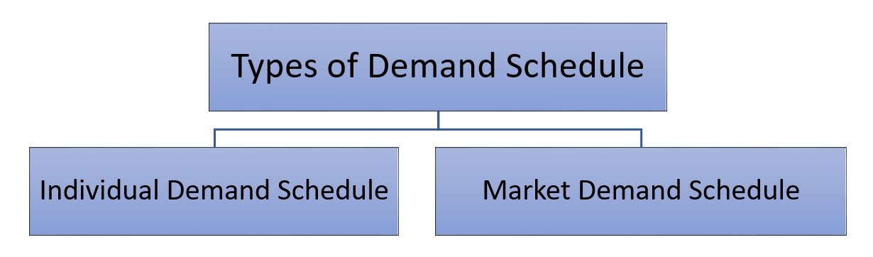 Types of demand schedule